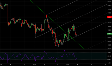 XAUUSD: [1.35] It's still the bears' turn