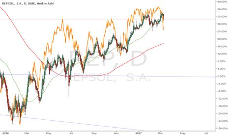 REP: Repsol (REP) vs Petróleo Crudo