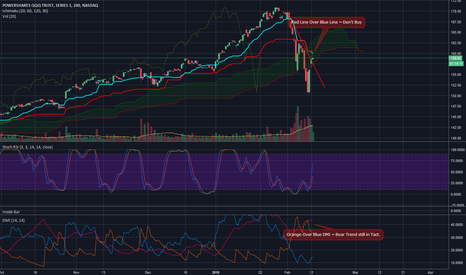 QQQ: QQQ rejected by KJ Line on 4hr