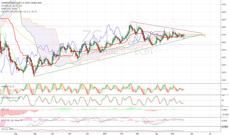 ZC1!: Don't forget about this perfectly neutral chart!