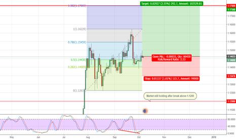 EURCHF: Long Term Trade: Buy EUR/CHF.