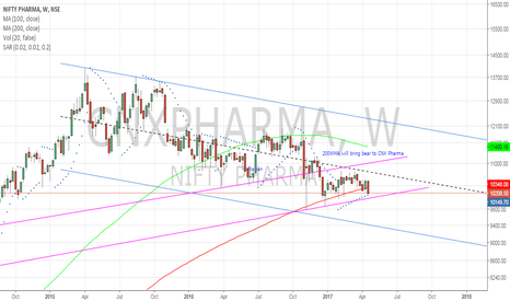 CNXPHARMA: CNX pharma - more down