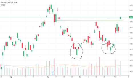 BHP: Double bottom in BHP.