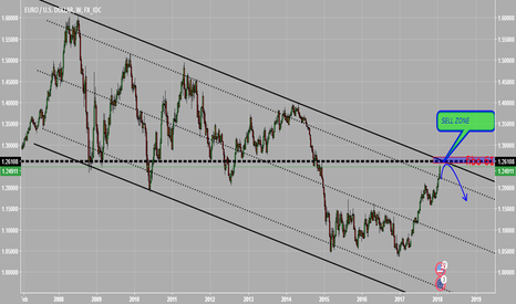 EURUSD: WEEKLY CHANNEL OF TRENDLINE EURUSD