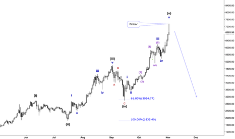 BTCUSD: Bitcoin Elliott Wave Count and Price Action