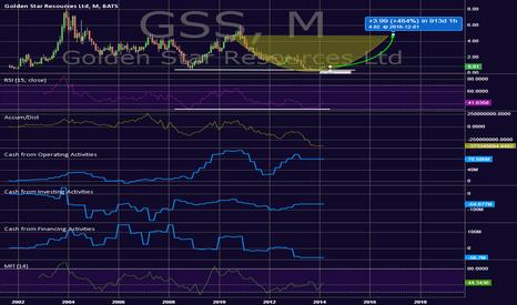 GSS: Long Opportunity, Junior Miner