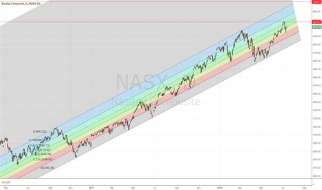 NASX: Nasdaq composite