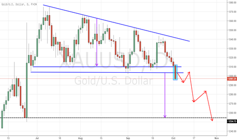 XAUUSD: GOLD Breaking out Descending Triangle