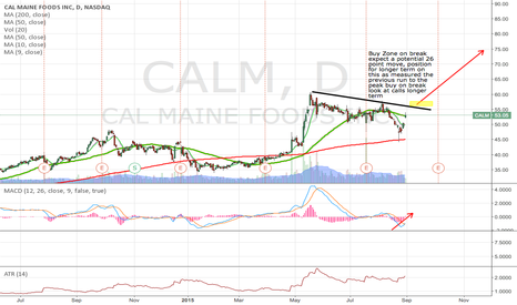 CALM: Buy CALM on breakout