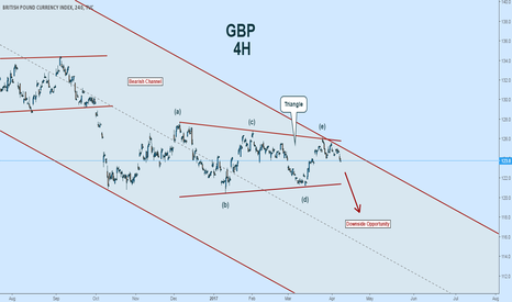 BXY: Pound Downside Ahead:  Look for GBP Shorts