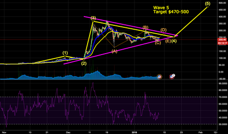 LTCUSD: Litecoin : Correctional Wave 4 nearly complete, Target $450+