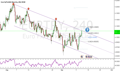 EURTRY: eurtry - downtrend channel