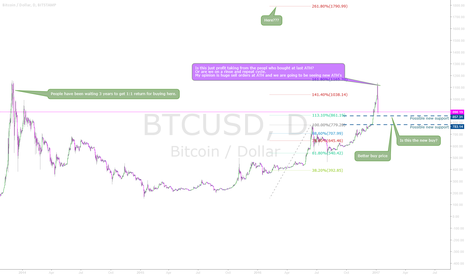 BTCUSD: BTCUSD - Are you scared yet?