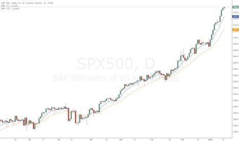 SPX500: 标普500 2800整数关卡,有任何不同吗?
