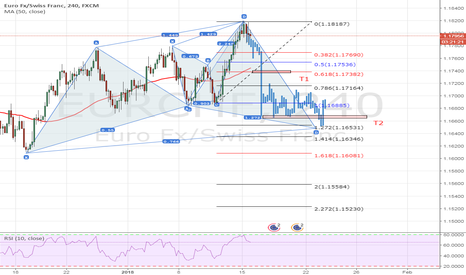 EURCHF: Short sell term, buy long term