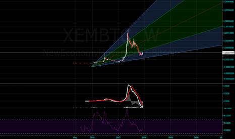 XEMBTC: Is obvious XEM BTC reached a bottom and is going totrend reverse