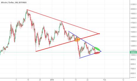 BTCUSD: BTC/USD dove sarà la rottura?