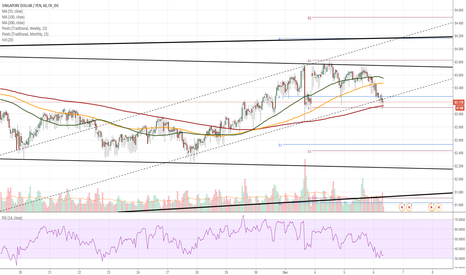 SGDJPY: SGD/JPY 1H Chart: Rate tests short-term channel