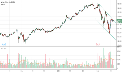 V: Break out of this channel is determine next move.