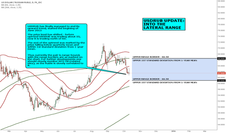 USDRUB: MACRO VIEW: USDRUB UPDATE: INTO THE LATERAL RANGE