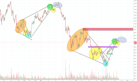 BTCUSD: Bitcoin picture speaks for it's self again? Last wave up 9400?