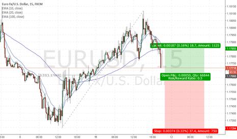EURUSD: Long EU