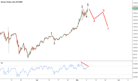 BTCUSD: Another Impulse Behind, Another Correction Ahead