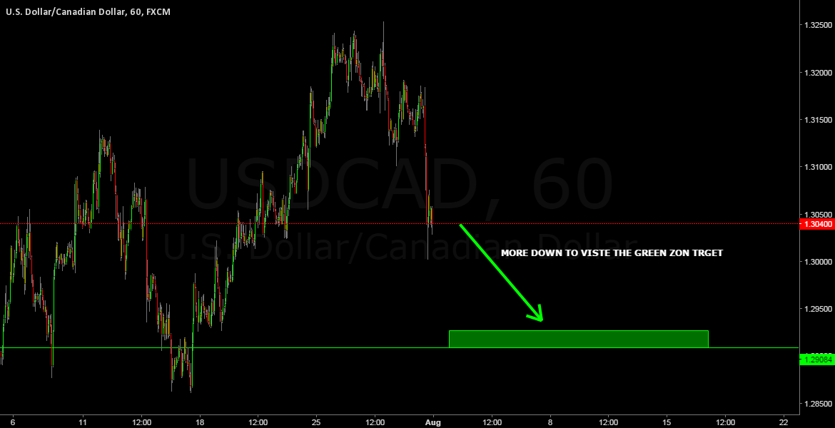 USDCAD SELL SETUP
