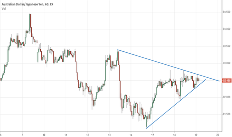 AUDJPY: looking at trendlines for clues