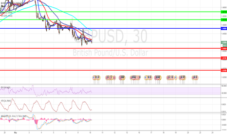 GBPUSD: GBP/USD Intraday: under pressure.