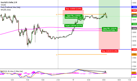 EURUSD: One for the scalpers - EUR Short