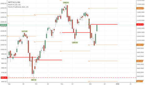 NIFTY: if everything goes in place