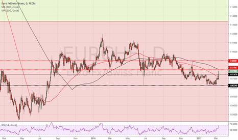 EURCHF: EURCHF makes a move north but looks a SELL for now