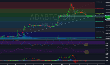 ADABTC: Cardano ADA in previous support zone and trendline