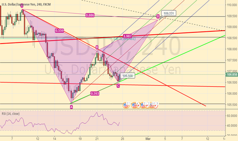 USDJPY: Buy USD/JPY Bat Pattern