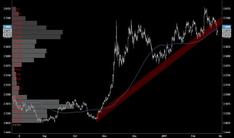 HG1!: TECHNICALS | Copper's Up-Trend Broken