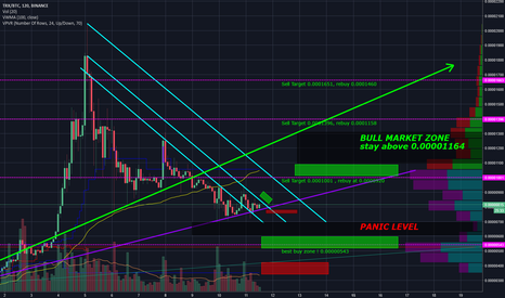 TRXBTC: Tron buy zones and prediction! Day Trading