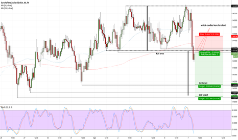 EURNZD: out of box