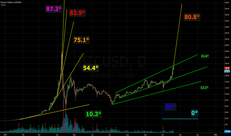BTCUSD: Degrees of Crazyness Part II