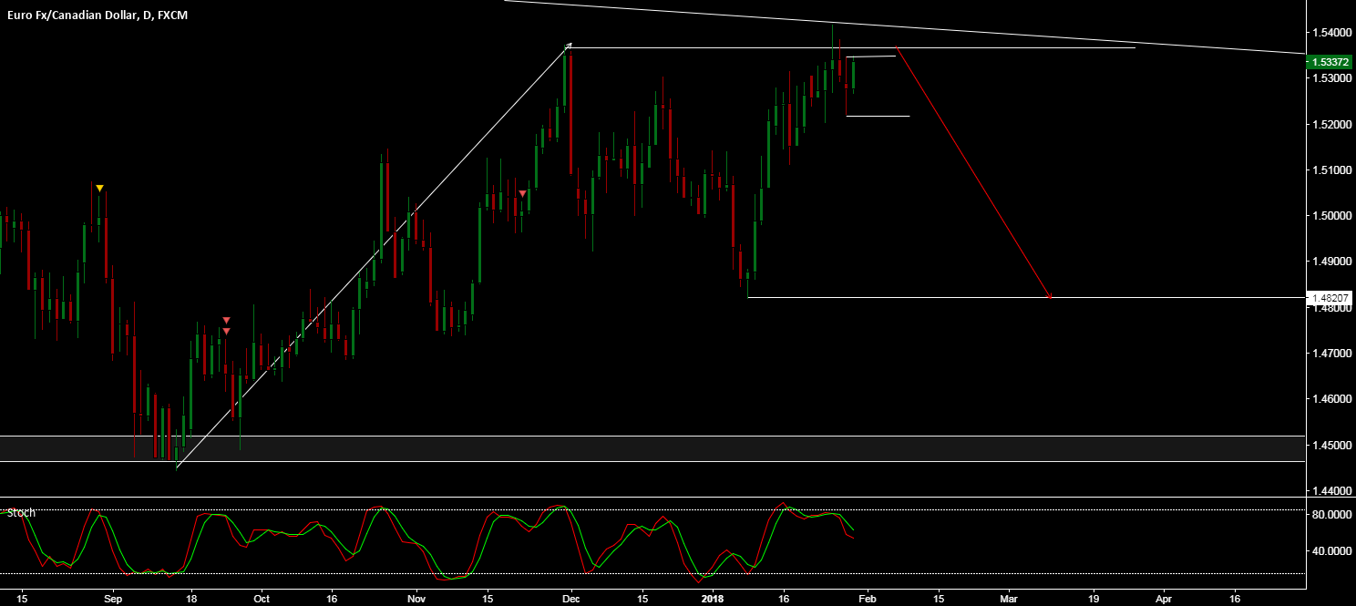 EUR/CAD - POTENTIAL FLAT IN PLAY