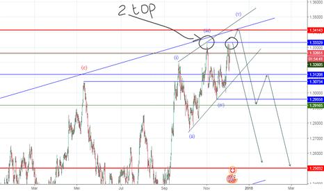 GBPCHF: Ending diagonal _ Double Top (?)