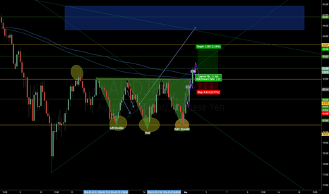 AUDJPY: Possible retest of the support from TRIPLE BOTTOM Pattern.