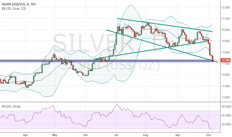 SILVER: long Silver for 19, sl 17 (Risky)