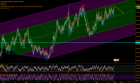 NZDUSD: Very Clear to all