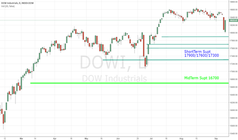 DJI: DOW INDEX BULL in Weakness towards 17900-17300 Short Term