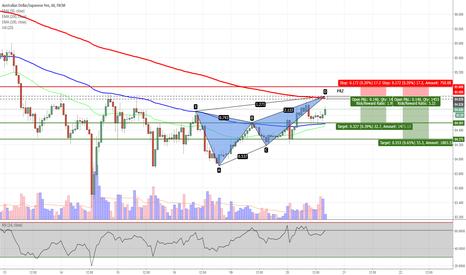 AUDJPY: AUDJPY - Potential Butterfly Pattern on H1 Chart