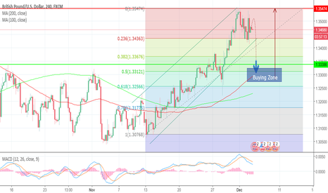 GBPUSD: Daily Outlook of GBP/USD