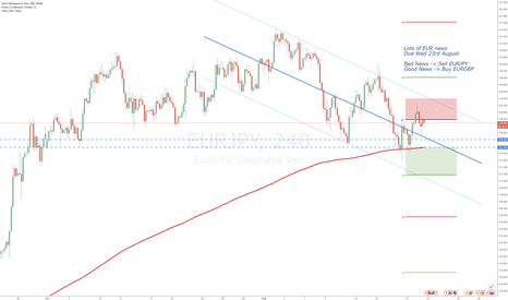 EURJPY: EURJPY - Short on Dovish Draghi