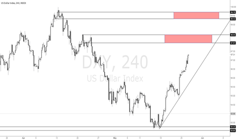 DXY: DXY bullish trend with targets