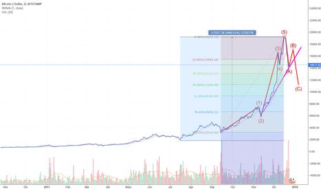 BTCUSD: Bitcoin Retracement BTC
